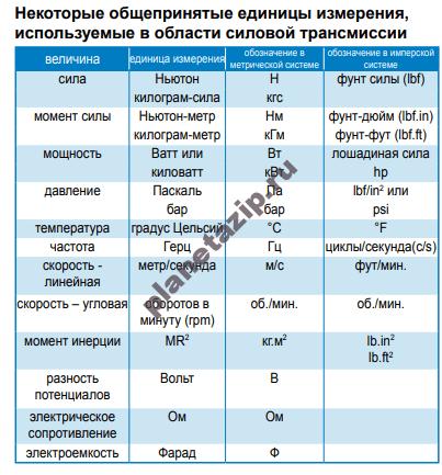 QIP Shot Screen 359 - Общепринятые коэффициенты пересчета при проектировании силовых трансмиссий